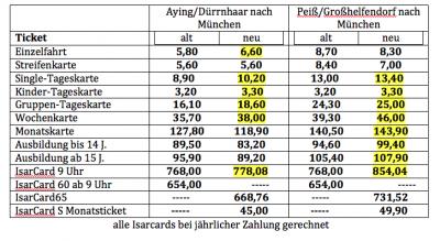 München zonen und ringe