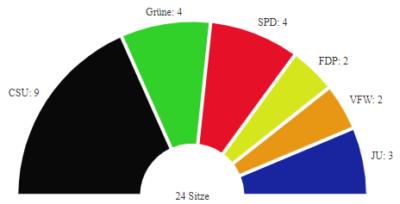 Sitzverteilung Gemeinderat Kirchheim - Grüne 4, CSU 9, SPD 4, FDP 2, VFW 2, JU 3