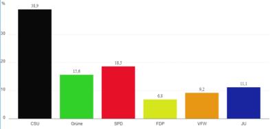 Wahlergebnis Kommunlawahl 2020 - 15,6 % für Bündnis 90 / Die Grünen
