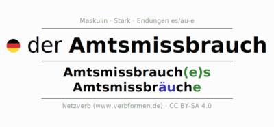Bürgermeister Böltl missbrauchte sein Amt und seine Verfügungsgewalt über das Mitteilungsblatt der Gemeinde