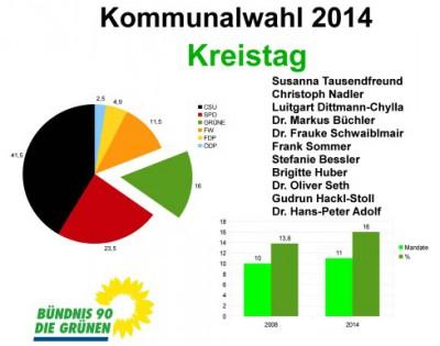Kreistagswahlergebnis 2014